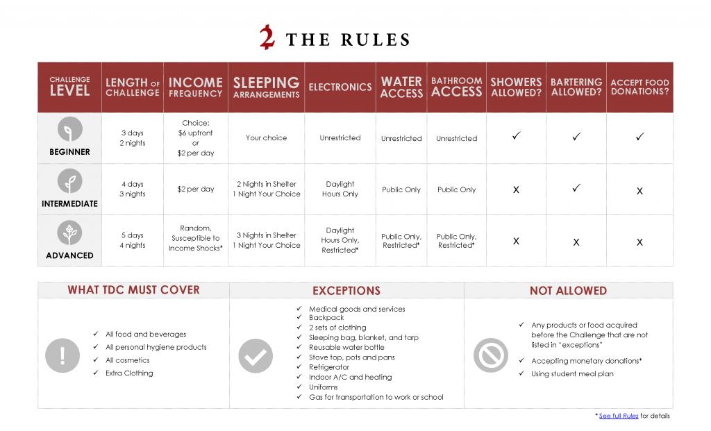 TDC-Rules